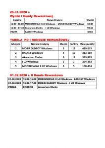 Koszykówka wyniki 25.01.2020_01